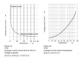 铝电解电容漏电流的特性