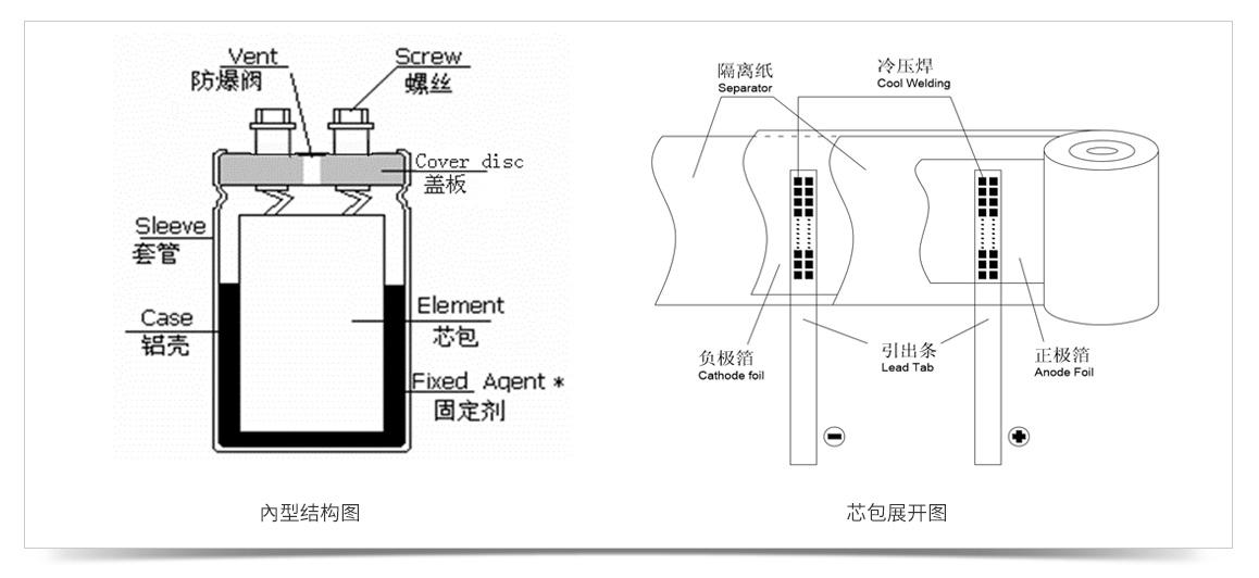 电解电容内部结构