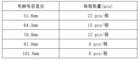 电解电容包装数量