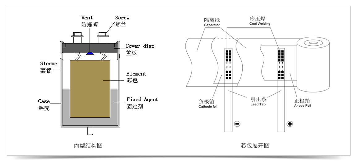 电解电容内型结构图